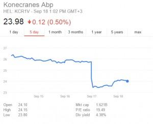 Konecranes share price