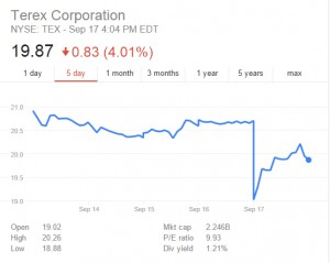 Terex's share price also fell