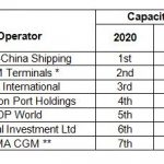 Forecast global/international container terminal operator capacity ranking, 2020 Source: Drewry Maritime Research