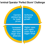 Port operators face a perfect storm according to Drewry