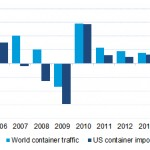 A Drewry chart shows that US container imports are faring better than global throughput