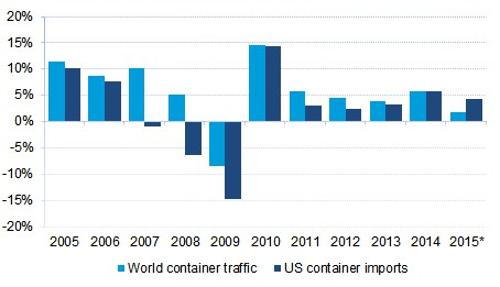 US consumers propping up global container throughput