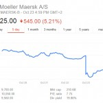 Maersk's share price fell on the news