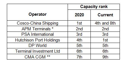 Drewry: Ports moving from growth to value sector