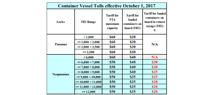 Panama confirms new canal toll structure