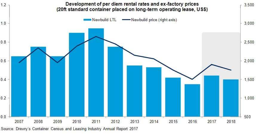 Drewry: Lease rates still under pressure