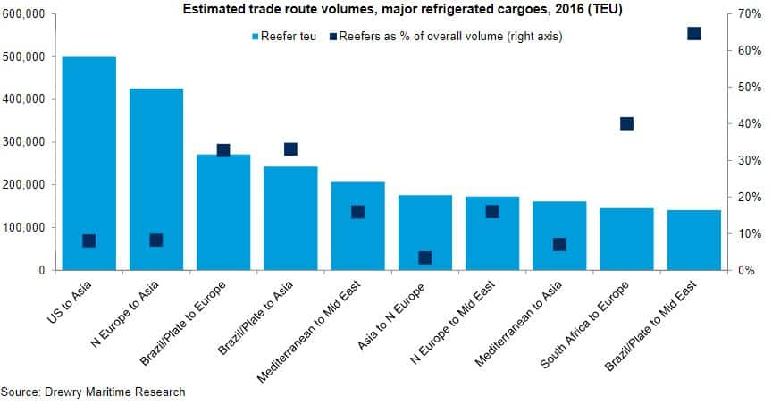 Drewry: Shipping line share of reefer market to hit 85% by 2021
