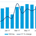 Volumes are up 3.2% year-on-year