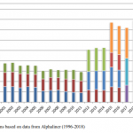 Global market share of alliances