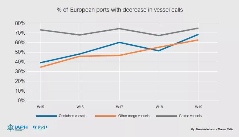 European ports hit most by cargo vessel call reductions