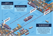 CMA CGM launches two new value-added solutions for priority transportation of goods