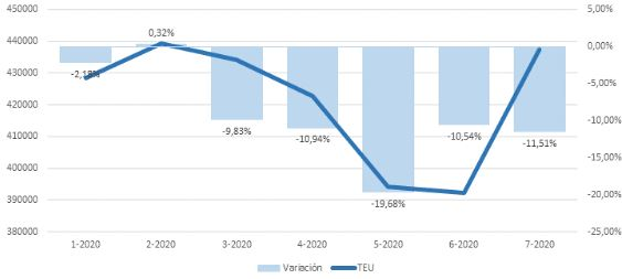 Container volumes down 11.5% at Port of Valencia