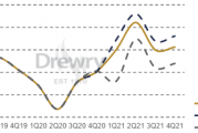 Drewry adjusts container throughput forecast in light of better than expected Q2