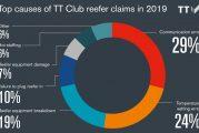 TT Club highlights factors behind reefer cargo losses