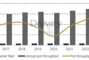 Drewry: Container shortages caused by logistics not underinvestment