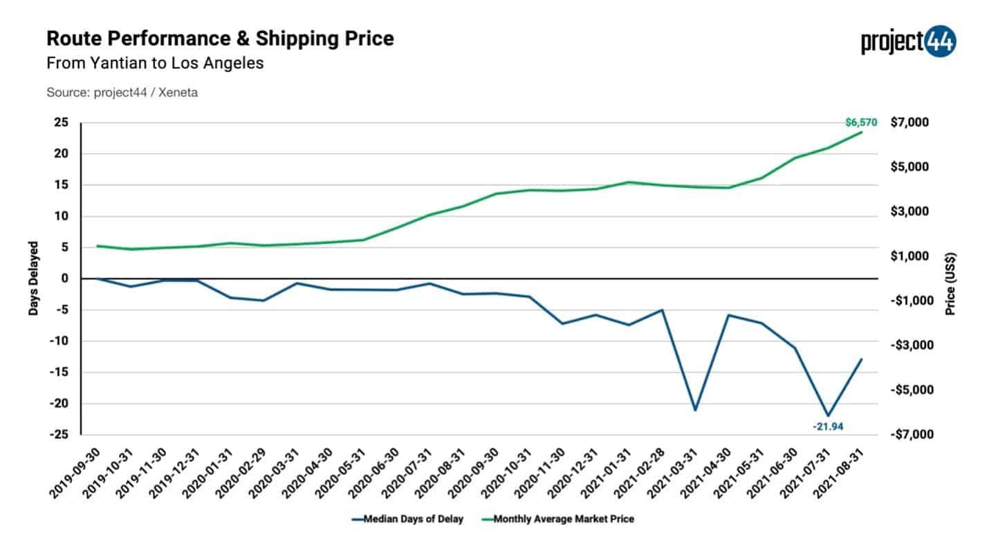 Maritime delays worsen causing inflationary pressures